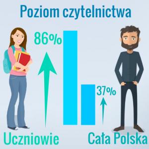 poziom czytelnictwa infografika